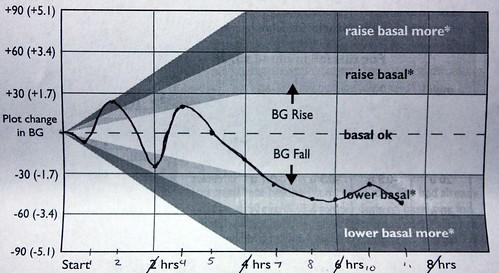 basal testing