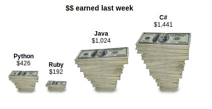 stackover_dollars_earned_last_week