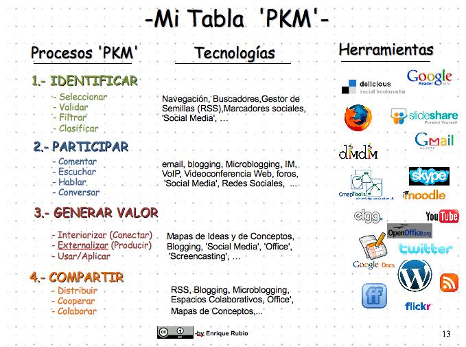 MI TABLA PKM