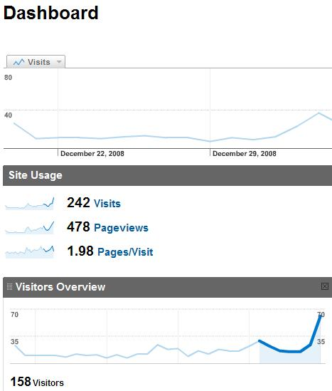 visits vs pageviews