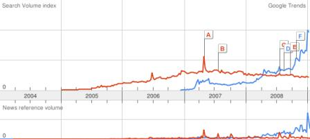 Google Trends comparison between Digg and Twitter