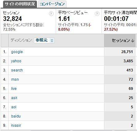 アクセスログ解析 by you.