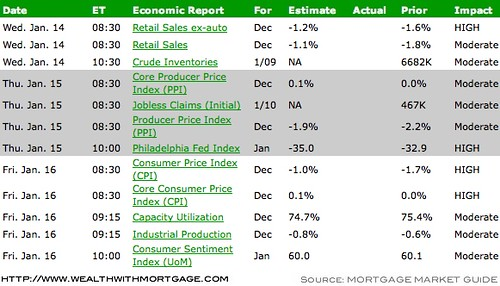 Economic News Calendar