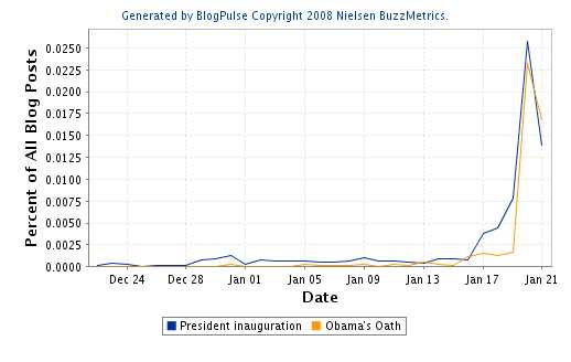 BlogPulse: il buzz sui blog l'indomani del giuramento di Obama