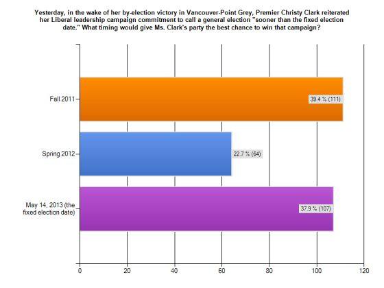 Public Eye Survey - May 13, 2011