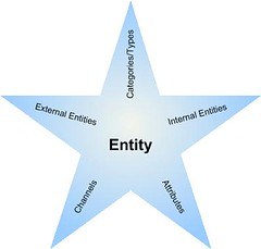 star with entity in center and each bullet point in each point