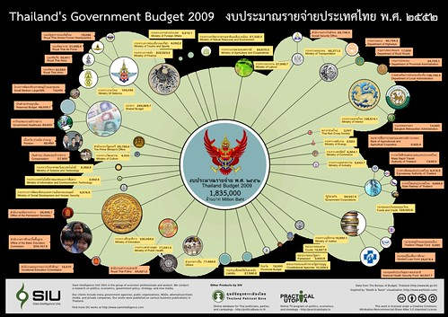 Thailand Budget Graph 2009