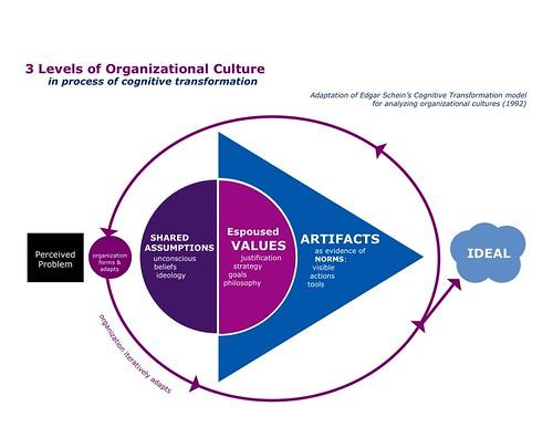 3 Levels of Organization Culture (Schein by MizzD, on Flickr