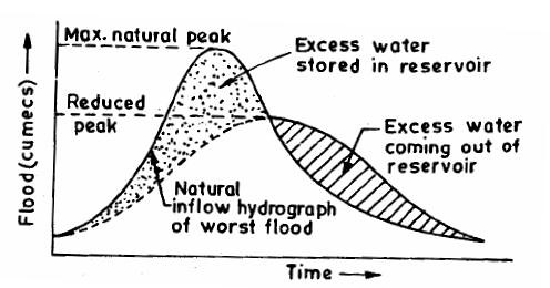 A Typical Flood Control Dam outflow graph
