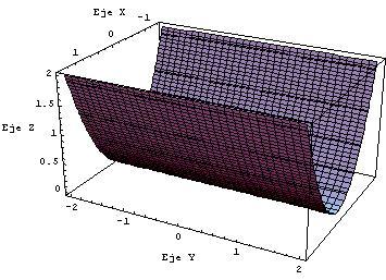 Cilindro parabólico 2