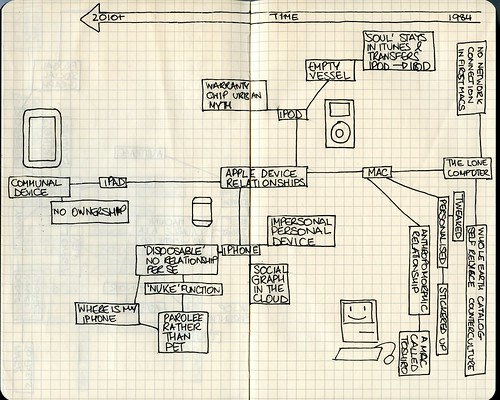apple device relationships