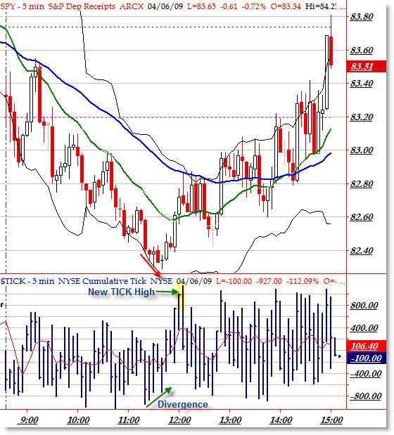 SPY April 6 TICK Divergences