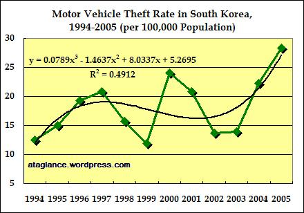 motorvehicletheft-rate-1994-2005