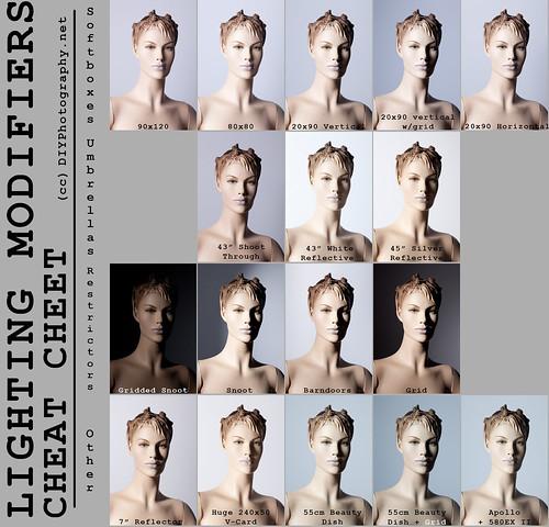 Lighting Modifiers Cheat Sheet