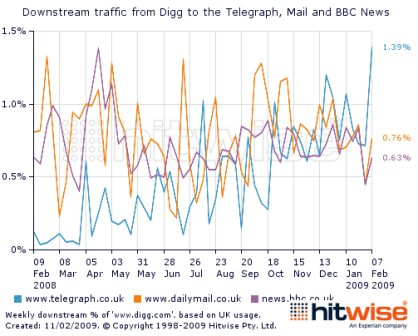 Hitwise - traffic from Digg to Telegraph.co.uk