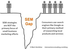 Search Engine Marketing Gap