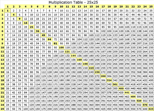 multiplication table 25x25