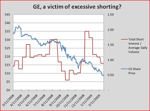 GE and short interest