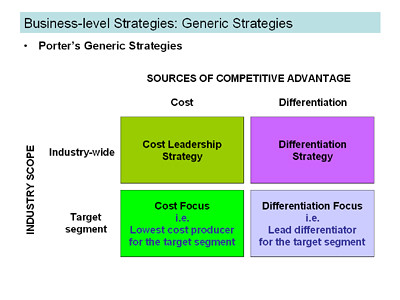 tesco differentiation strategy The cost leadership strategy porter's generic strategies are ways of gaining competitive advantage – in other words, developing the edge that gets you the sale and takes it away from your competitors.