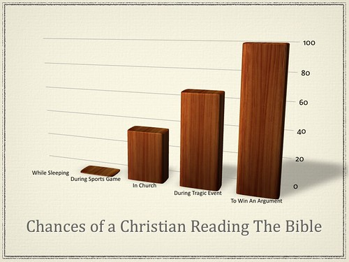 Chances of a Christian Reading the Bible