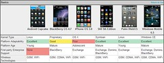 Mobile OS: Basics