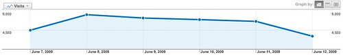 Google Traffic To Search Engine Land