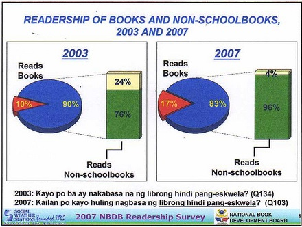 school versus non school books