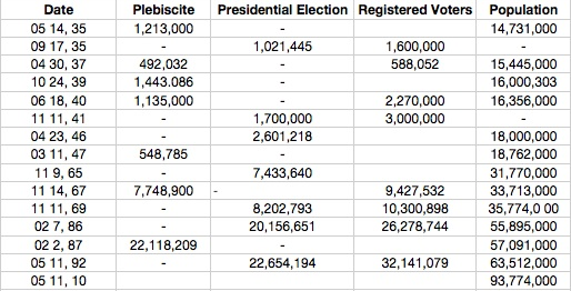 plebiscite chart