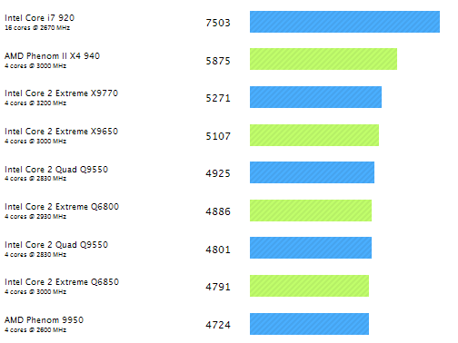 PC Performance (January 2009)