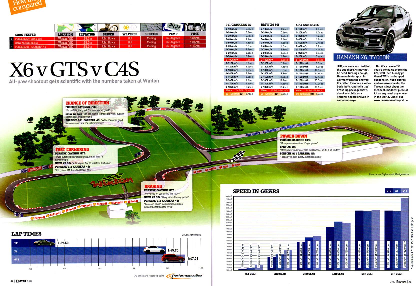 50i vs Porsche Cayenne GTS