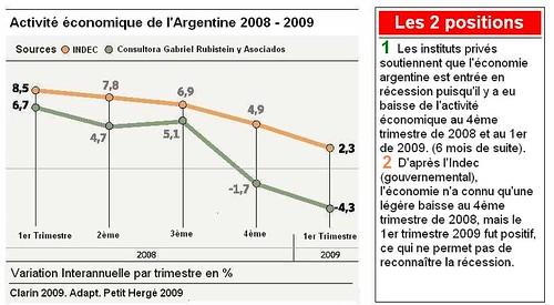 Activité économique de l'Argentine 2008 - 2009