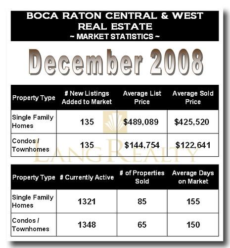 Boca Raton Central & West Market Statistics - December 2008