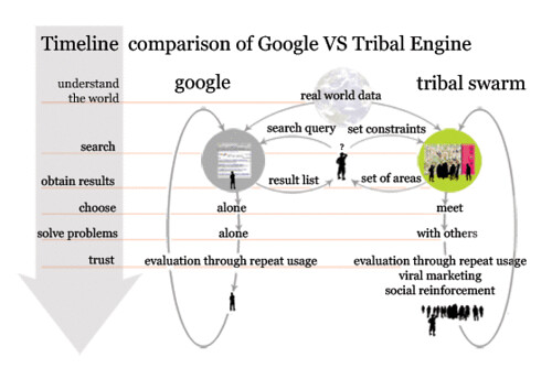 Timeline Comparison of Google and Tribal Engine