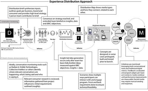 Distribution Program Process