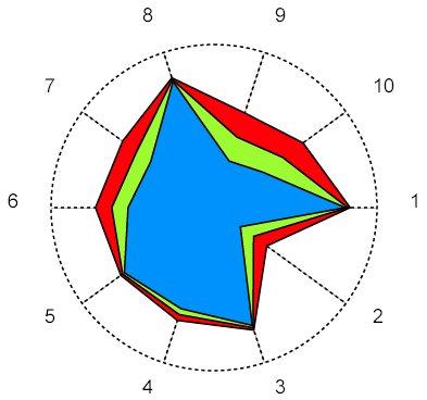 The Kiviat Graph