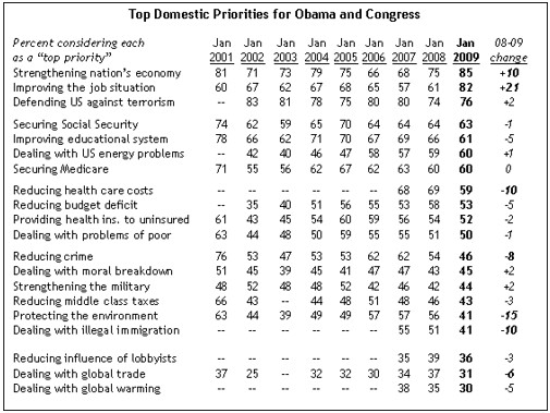 pew-survey-public-priorities