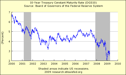 10 Year Treasury 412
