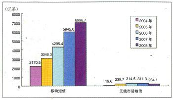 2004到2008年中国短信业务发展情况