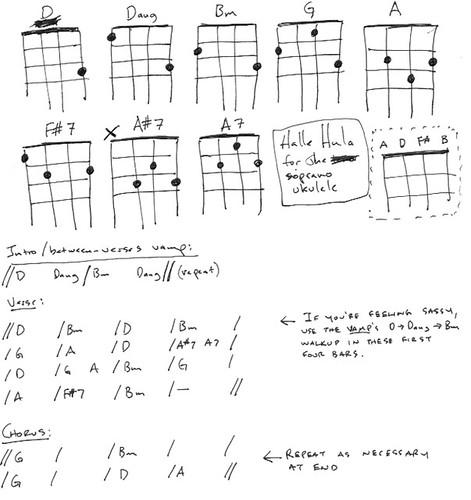 Printable Baritone Ukulele Chord Sheet Infocap Ltd