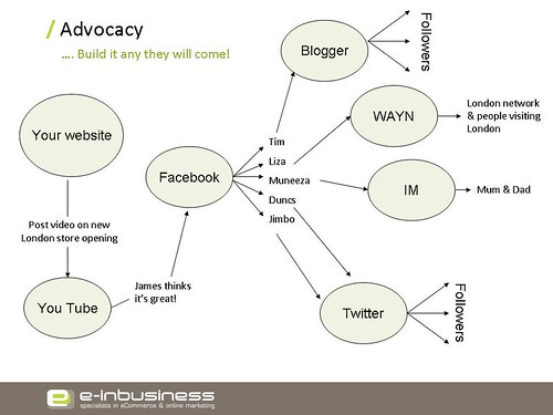 e-inbusiness brand advocacy diagram
