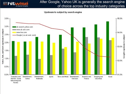 UK search engines and their strength accross different subject searches compared to Google
