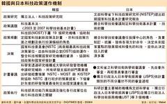 韓國與日本科技政策運作機制