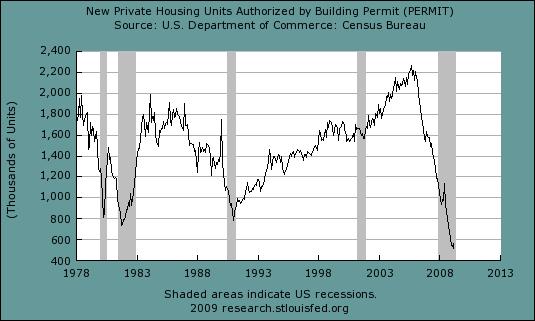 Building Permits 416