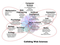 Colliding Web Science (by Channy Yun)