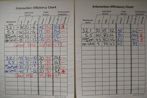 Interaction Efficiency Chart