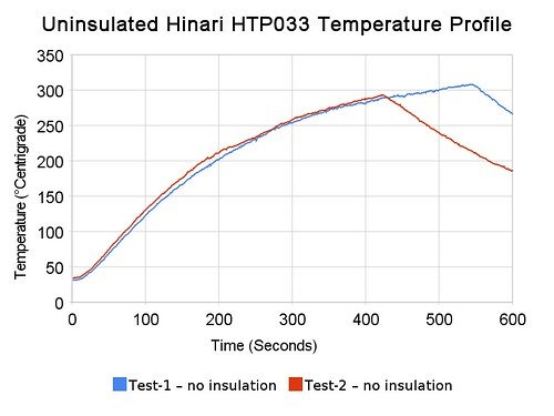 Uninsulated Oven Temperature Profile