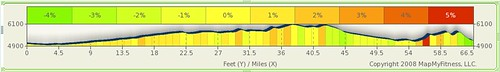 Oval Ride: April 11 Elevation Profile