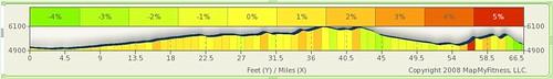 Oval Ride: April 11 Elevation Profile