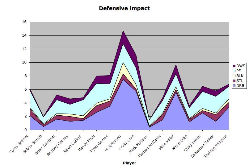 defensive impact i