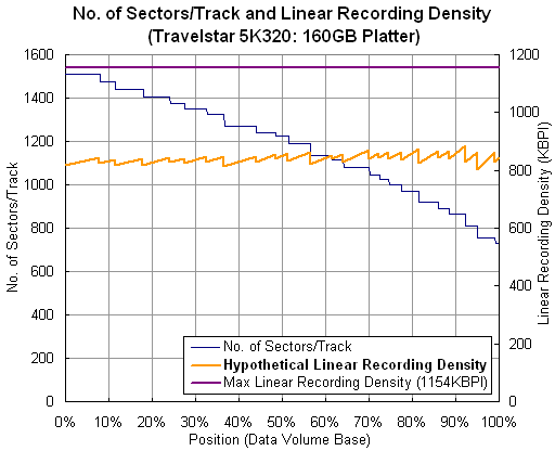 No. of Sectors/Track and Linear Recording Density